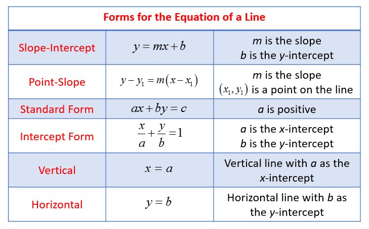 point slope form m undefined  Equation of a Line (solutions, examples, videos, activities) - point slope form m undefined