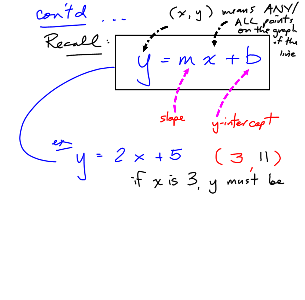 point slope form calculus  Grade 10 Applied PreCalculus Cheetah: Point Slope form notes - point slope form calculus