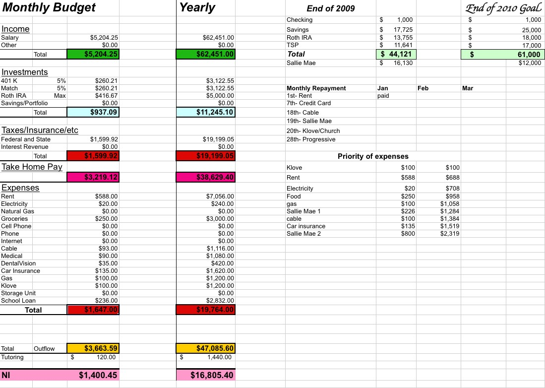 budget template for couples  Married Couple Budget Spreadsheet Spreadsheet Downloa ..